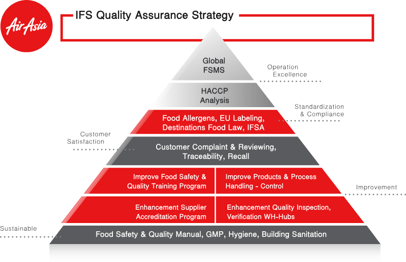 Safety & Health | Asia Aviation (AAV)