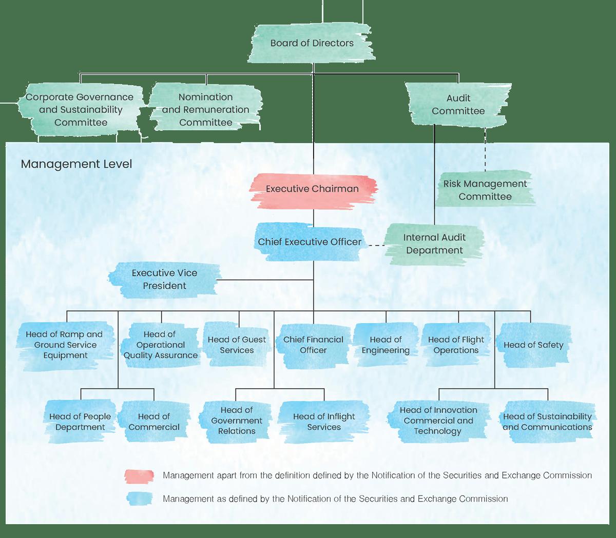 TAA Organisation Structure | Asia Aviation (AAV)